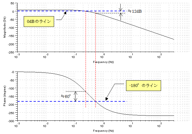 ボード線図・ベクトル軌跡描画ツール